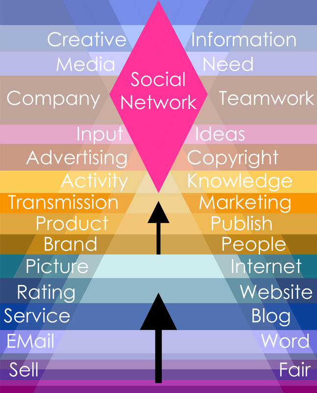 Select Sales is your source for social media management. Contact us today!