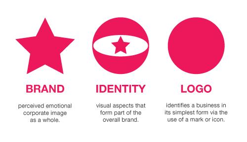 Brand identity explained